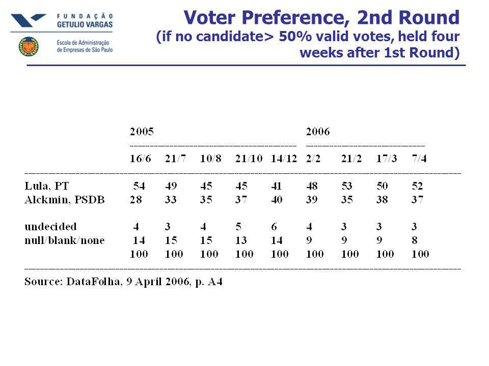 Voter Preference, 2nd Round (if no candidate> 50% valid votes, held four weeks after 1st Round)
