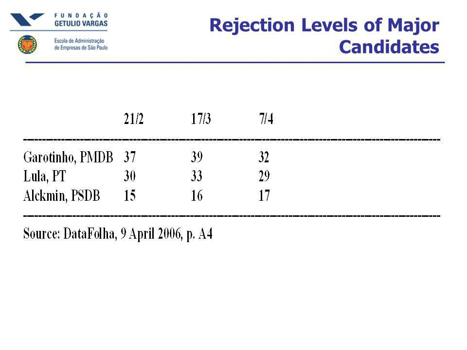 Rejection Levels of Major Candidates
