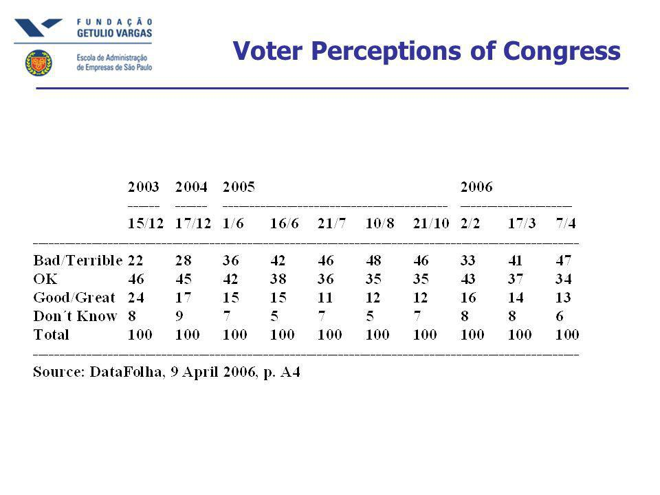 Voter Perceptions of Congress