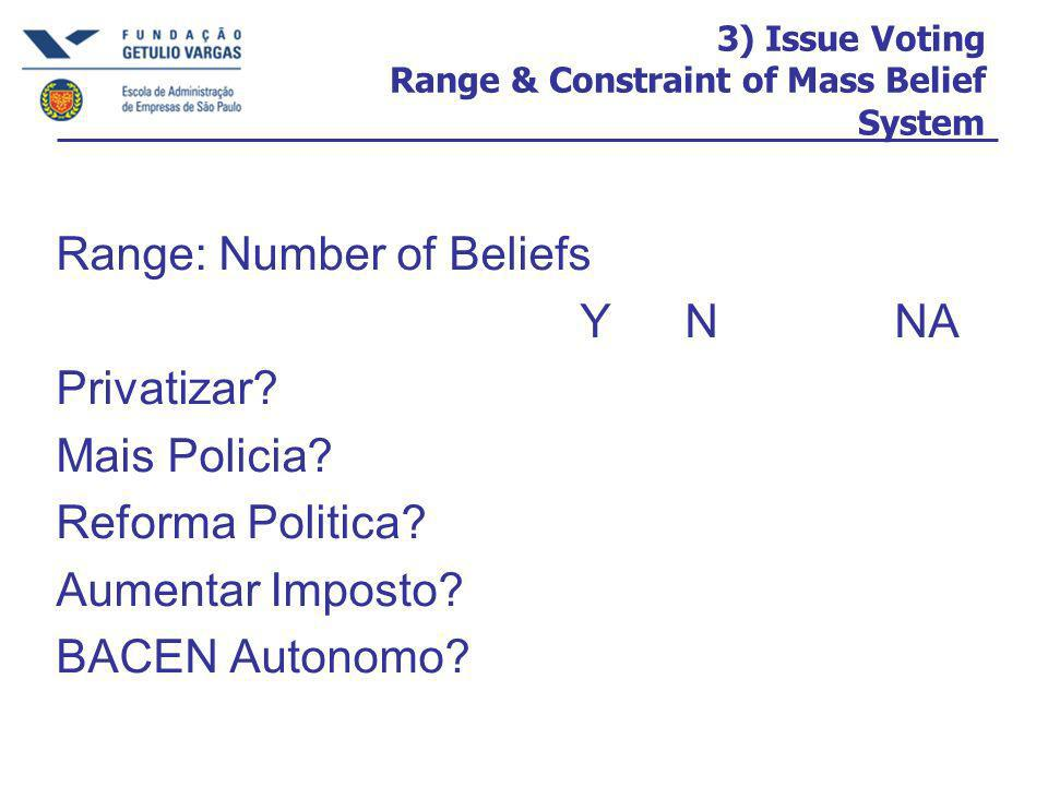 3) Issue Voting Range & Constraint of Mass Belief System Range: Number of Beliefs YNNA Privatizar.
