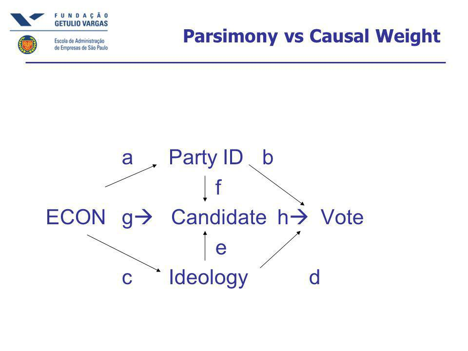 Parsimony vs Causal Weight aParty IDb f ECONg Candidate h Vote e cIdeologyd