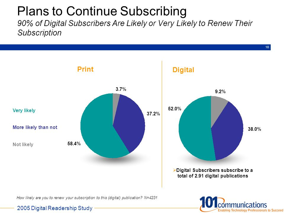 2005 Digital Readership Study 10 Plans to Continue Subscribing 90% of Digital Subscribers Are Likely or Very Likely to Renew Their Subscription How li