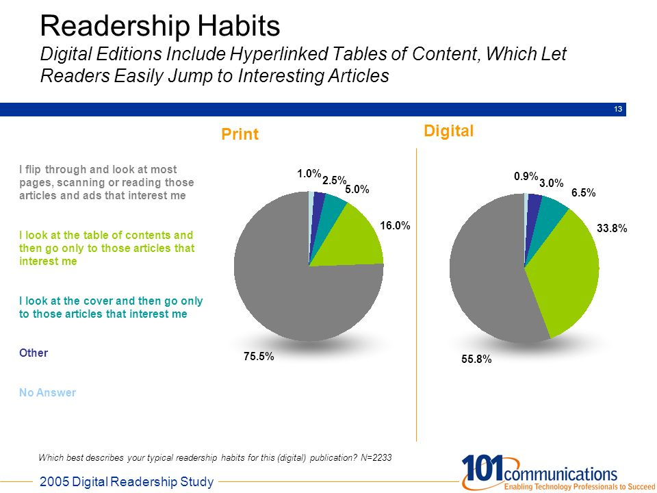 2005 Digital Readership Study 13 Readership Habits Digital Editions Include Hyperlinked Tables of Content, Which Let Readers Easily Jump to Interestin
