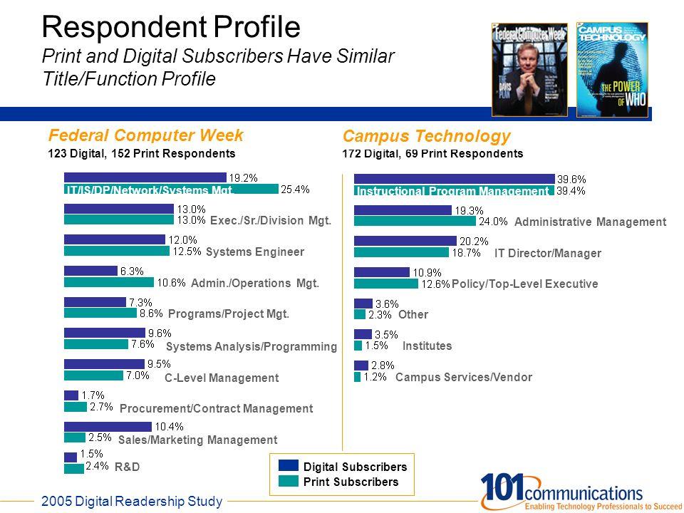 2005 Digital Readership Study 6 172 Digital, 69 Print Respondents Respondent Profile Print and Digital Subscribers Have Similar Title/Function Profile