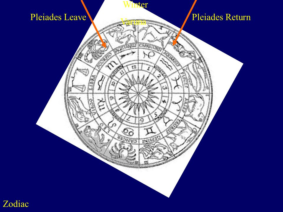 Zodiac http://www.astralis-horoscopes.com/Zodiac wheel.jpg Winter Varuna Pleiades Leave Pleiades Return