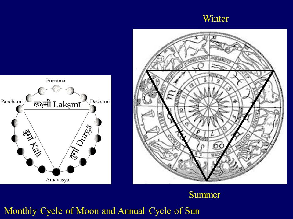Monthly Cycle of Moon and Annual Cycle of Sun Winter Summer