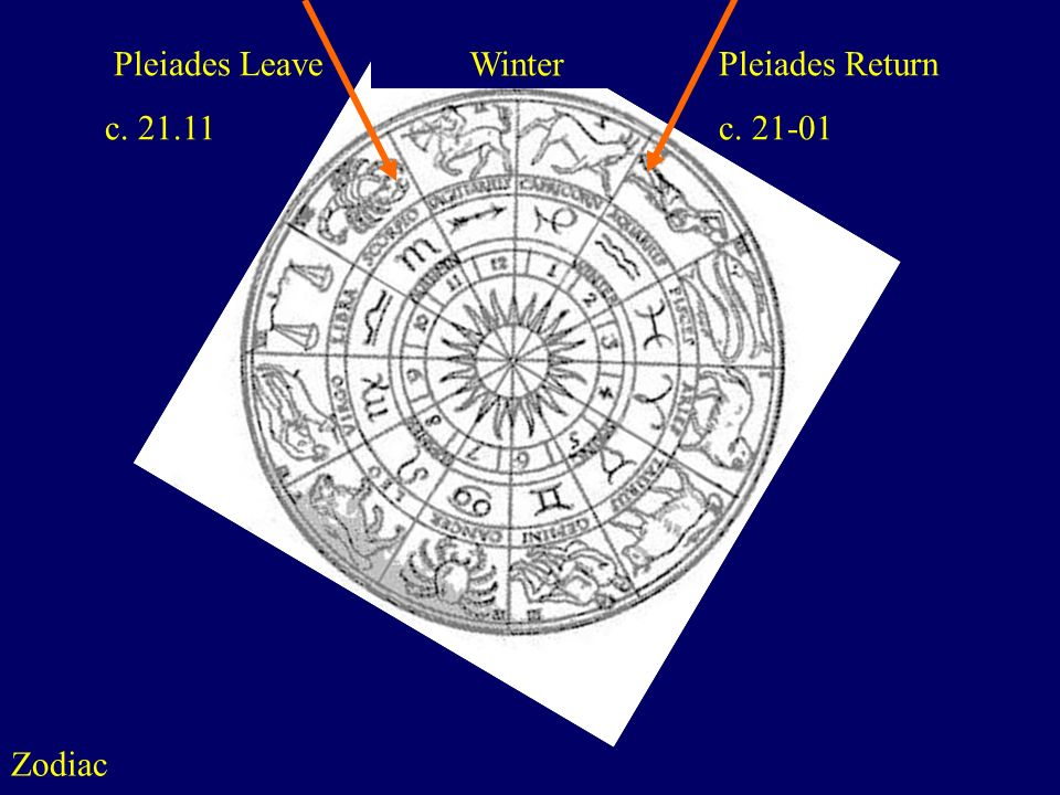 Zodiac http://www.astralis-horoscopes.com/Zodiac wheel.jpg Pleiades Leave c. 21.11 Pleiades Return c. 21-01 Winter