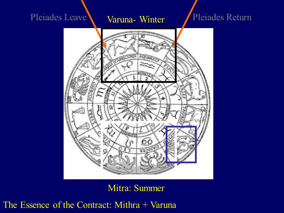 The Essence of the Contract: Mithra + Varuna http://www.astralis-horoscopes.com/Zodiac wheel.jpg Varuna- Winter Pleiades Leave Pleiades Return Mitra: