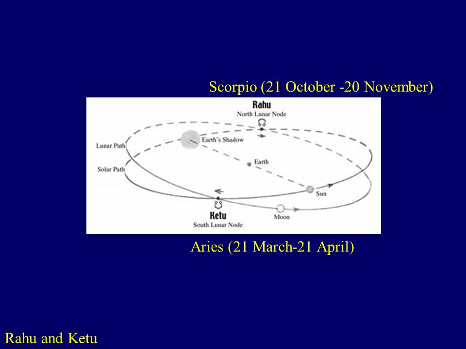 Rahu and Ketu http://www.sanskrit.org/www/Astronomy/Rahu.html Scorpio (21 October -20 November) Aries (21 March-21 April)