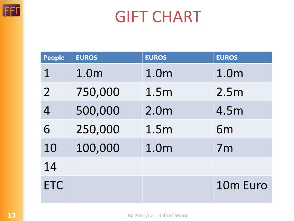 Relatore/i > Titolo relazione GIFT CHART PeopleEUROS 11.0m 2750,0001.5m2.5m 4500,0002.0m4.5m 6250,0001.5m6m 10100,0001.0m7m 14 ETC10m Euro 13