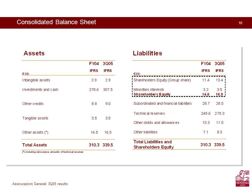 10 Assicurazioni Generali 3Q05 results Consolidated Balance Sheet