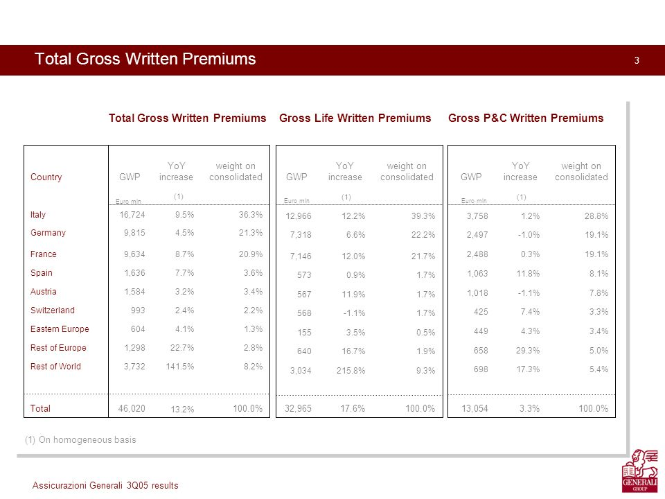 3 Assicurazioni Generali 3Q05 results Total Gross Written Premiums