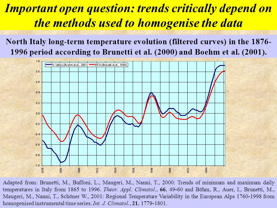 North Italy long-term temperature evolution (filtered curves) in the 1876- 1996 period according to Brunetti et al. (2000) and Boehm et al. (2001). Ad