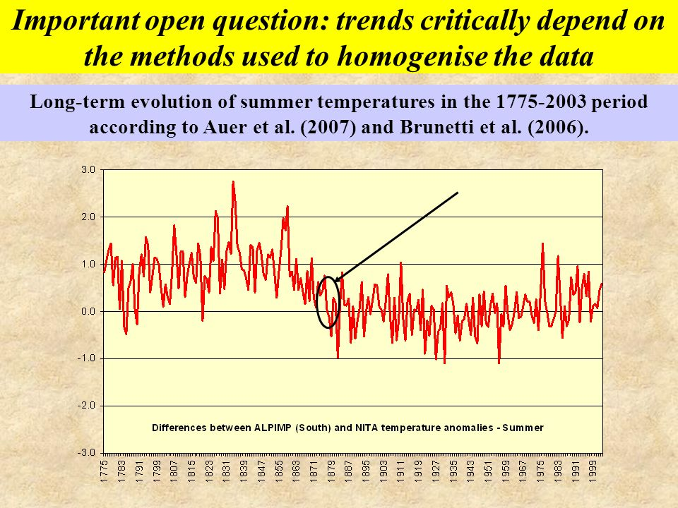Long-term evolution of summer temperatures in the 1775-2003 period according to Auer et al. (2007) and Brunetti et al. (2006).