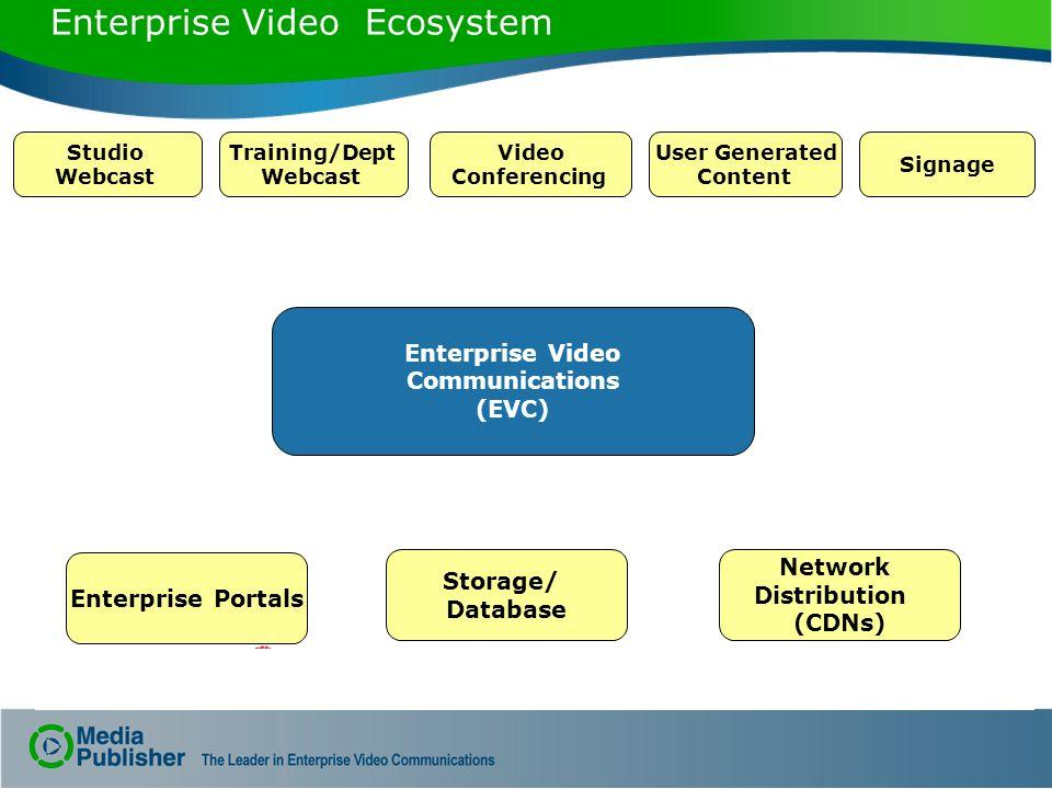 Enterprise Video Ecosystem Enterprise Portals Studio Webcast Training/Dept Webcast Video Conferencing User Generated Content Signage Storage/ Database Network Distribution (CDNs) Enterprise Video Communications (EVC)