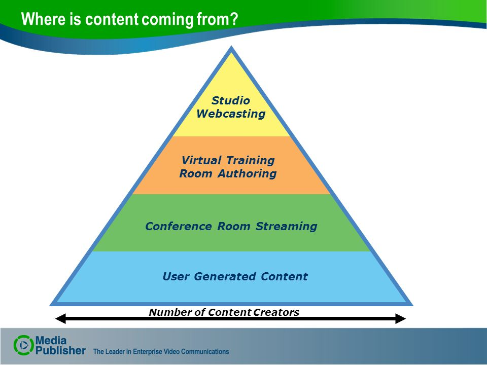 Where is content coming from? Number of Content Creators Studio Webcasting Virtual Training Room Authoring Conference Room Streaming User Generated Co