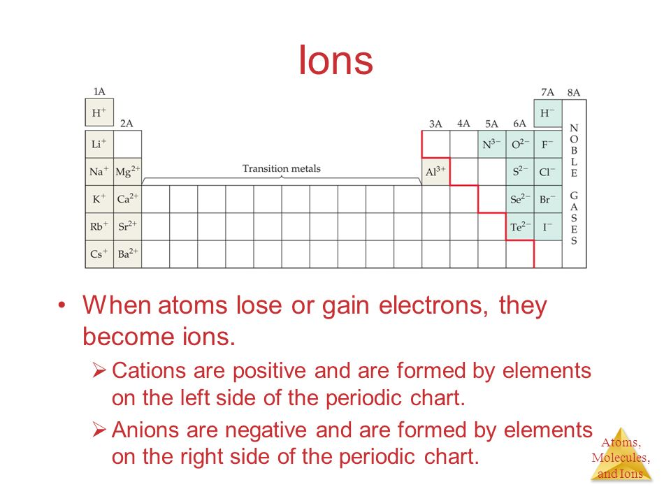 Atoms, Molecules, and Ions Ions When atoms lose or gain electrons, they become ions. Cations are positive and are formed by elements on the left side