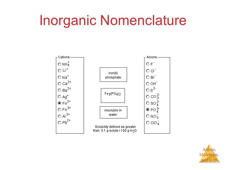 Atoms, Molecules, and Ions Inorganic Nomenclature
