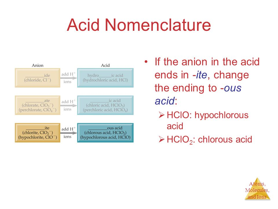 Atoms, Molecules, and Ions Acid Nomenclature If the anion in the acid ends in -ite, change the ending to -ous acid: HClO: hypochlorous acid HClO 2 : c