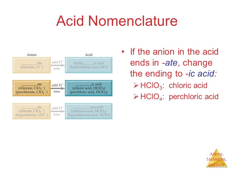 Atoms, Molecules, and Ions Acid Nomenclature If the anion in the acid ends in -ate, change the ending to -ic acid: HClO 3 : chloric acid HClO 4 : perc