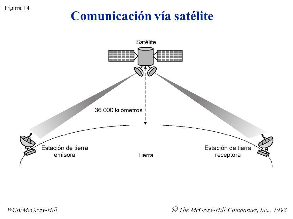 Satélites en órbita geosincrónica Figura 15 WCB/McGraw-Hill The McGraw-Hill Companies, Inc., 1998