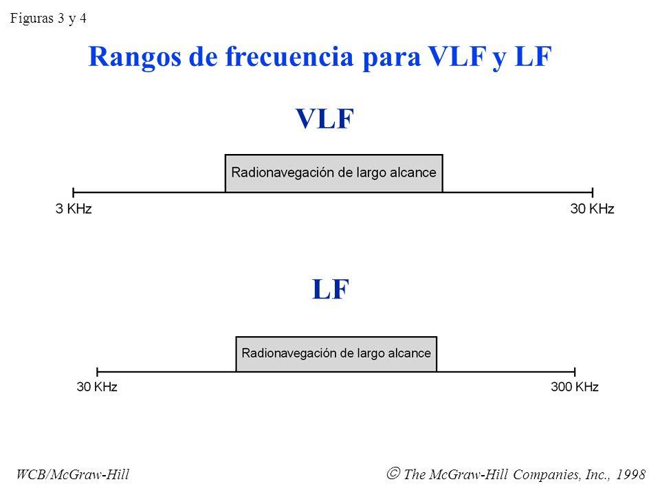 MF HF Figuras 5 y 6 WCB/McGraw-Hill The McGraw-Hill Companies, Inc., 1998 Rangos de frecuencia para MF y HF