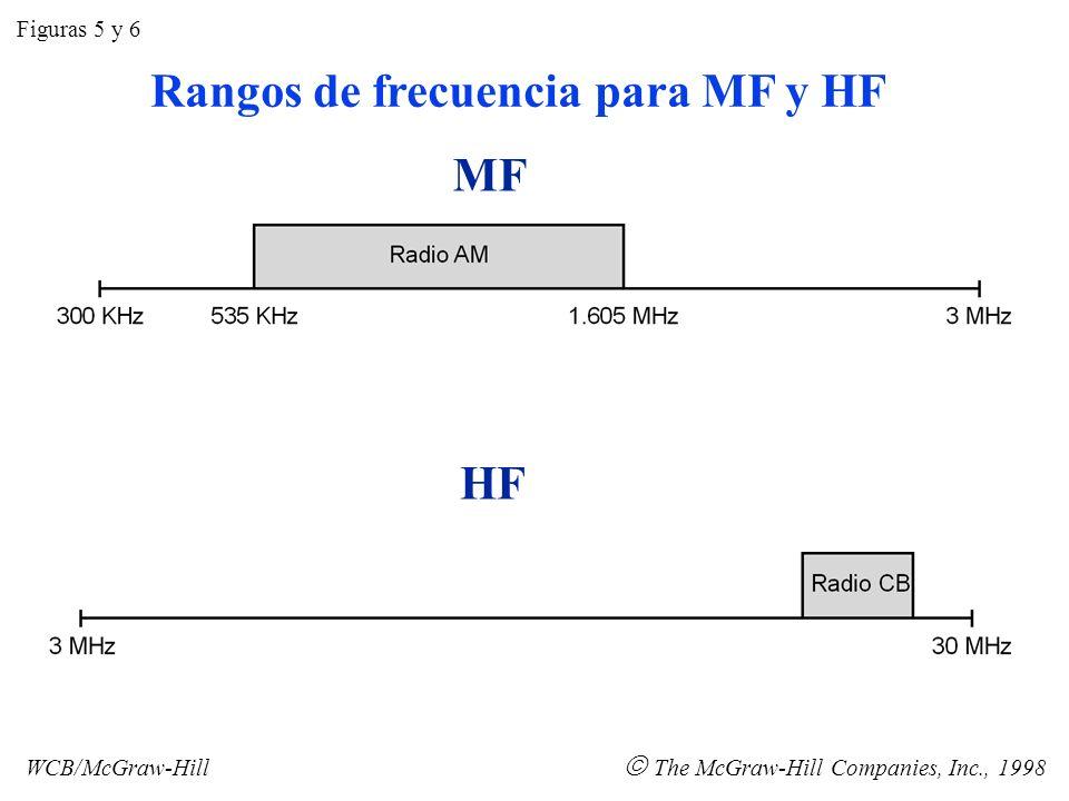 VHF UHF Figuras 7 y 8 WCB/McGraw-Hill The McGraw-Hill Companies, Inc., 1998 Rangos de frecuencia para VHF y UHF