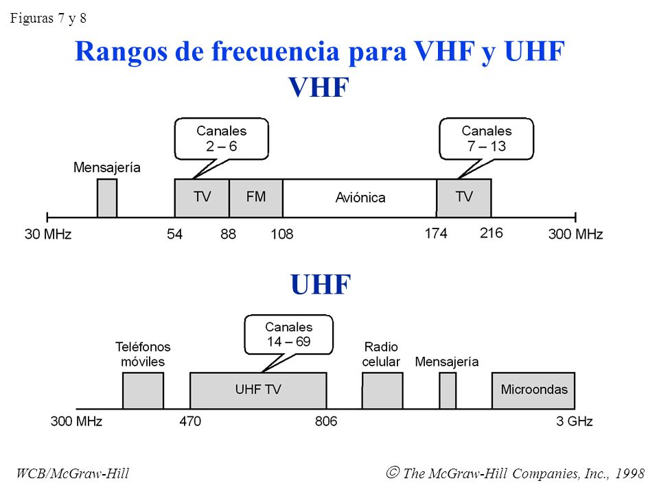 SHF EHF Figuras 9 y 10 WCB/McGraw-Hill The McGraw-Hill Companies, Inc., 1998 Rangos de frecuencia para SHF y EHF