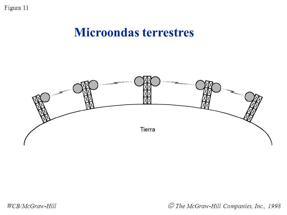 Antena de disco parabólico Figura 12 WCB/McGraw-Hill The McGraw-Hill Companies, Inc., 1998