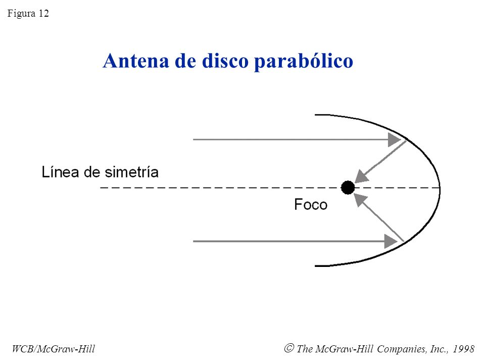 Antena de cornete Figura 13 WCB/McGraw-Hill The McGraw-Hill Companies, Inc., 1998