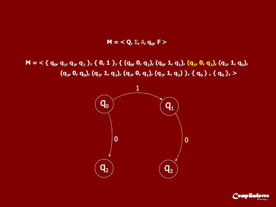 M = M = < { q 0, q 1, q 2, q 3 }, { 0, 1 }, { (q 0, 0, q 2 ), (q 0, 1, q 1 ), (q 1, 0, q 3 ), (q 1, 1, q 0 ), (q 2, 0, q 0 ), (q 2, 1, q 3 ), (q 3, 0,