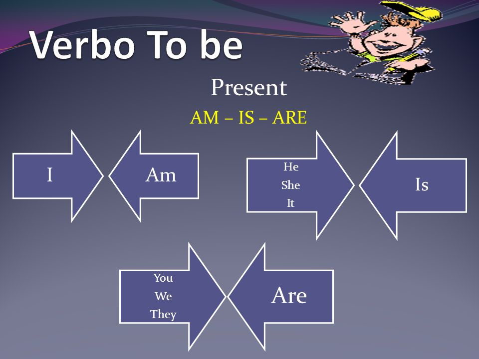 Present AM – IS – ARE IAm He She It Is You We They Are