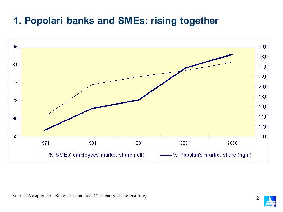 2 1. Popolari banks and SMEs: rising together Source: Assopopolari, Banca dItalia, Istat (National Statistic Institute)