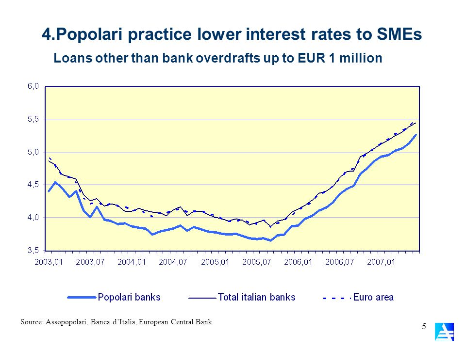 5 4.Popolari practice lower interest rates to SMEs Source: Assopopolari, Banca dItalia, European Central Bank Loans other than bank overdrafts up to E