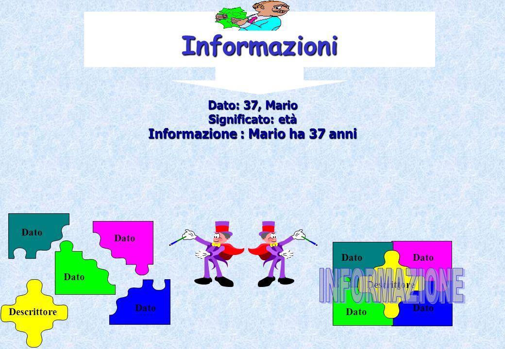 Dato: 37, Mario Significato: età Informazione : Mario ha 37 anni Informazioni Descrittore Dato Descrittore Dato