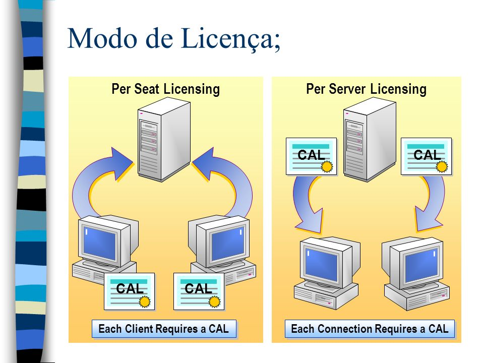 Per Seat Licensing Each Client Requires a CAL CAL Per Server Licensing Each Connection Requires a CAL CAL Modo de Licença;