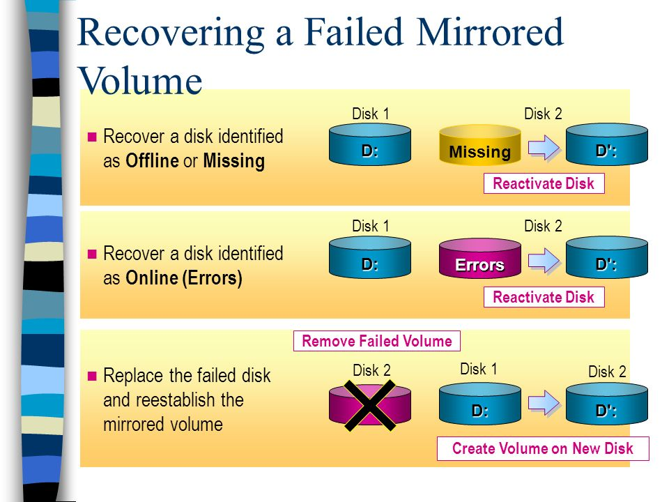 Replace the failed disk and reestablish the mirrored volume Recover a disk identified as Online (Errors) Recover a disk identified as Offline or Missing Recovering a Failed Mirrored Volume Disk 1Disk 2 Errors D: Missing D:D : Reactivate Disk D : Disk 1Disk 2 D:D : Create Volume on New Disk Disk 1 Disk 2 Remove Failed Volume