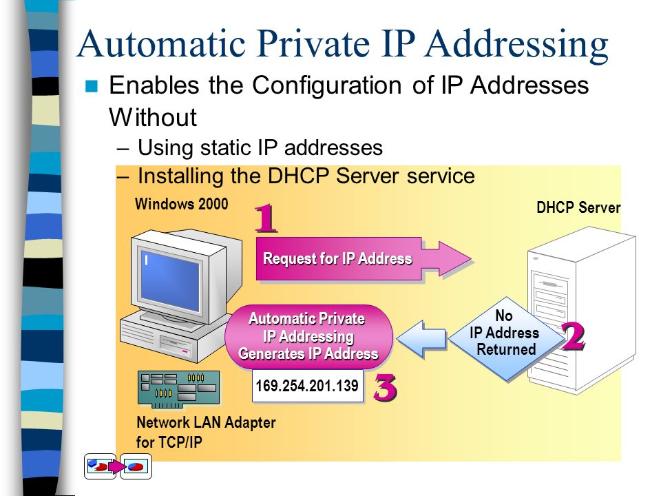 Automatic Private IP Addressing Network LAN Adapter for TCP/IP Windows 2000 DHCP Server Request for IP Address Automatic Private IP Addressing Generates IP Address Automatic Private IP Addressing Generates IP Address No IP Address Returned 169.254.201.139 Enables the Configuration of IP Addresses Without –Using static IP addresses –Installing the DHCP Server service
