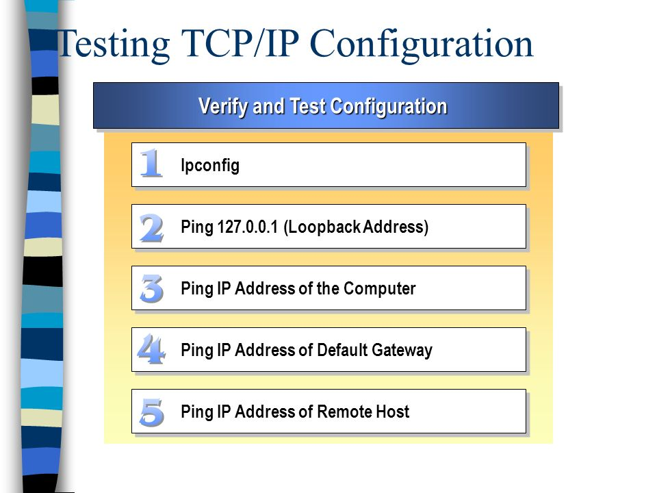 Testing TCP/IP Configuration Verify and Test Configuration Ipconfig Ping 127.0.0.1 (Loopback Address) Ping IP Address of the Computer Ping IP Address of Default Gateway Ping IP Address of Remote Host