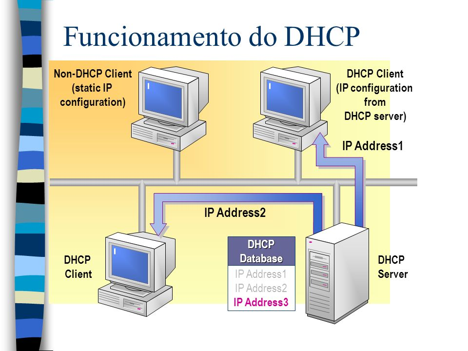 Funcionamento do DHCP IP Address1 IP Address2 IP Address3 DHCP Database IP Address2 IP Address1 DHCP Client (IP configuration from DHCP server) DHCP Server DHCP Client Non-DHCP Client (static IP configuration)