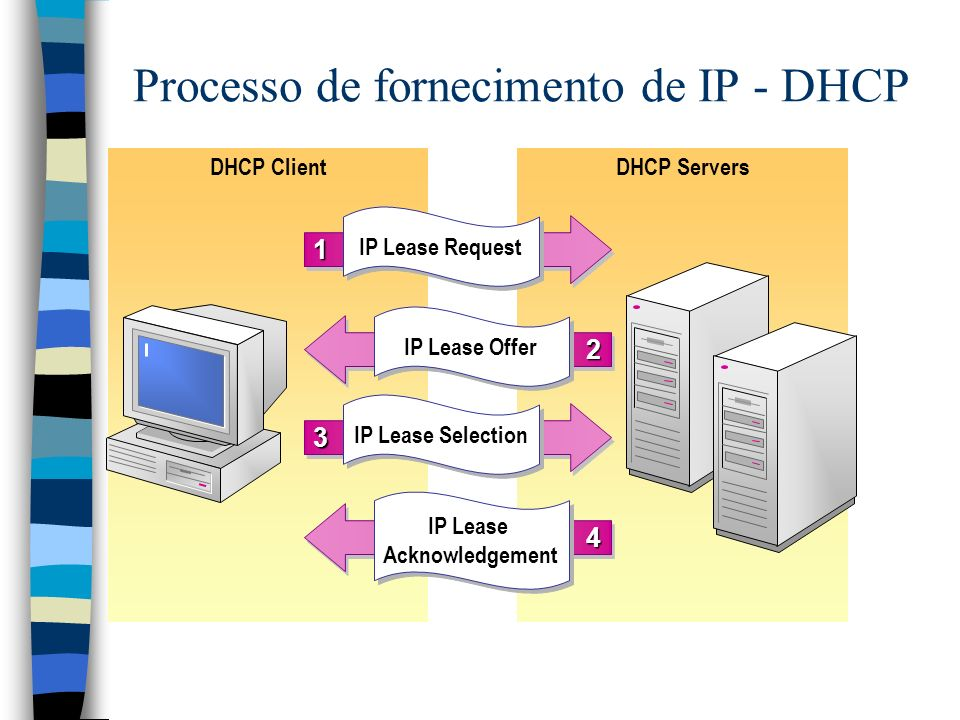 DHCP ServersDHCP Client Processo de fornecimento de IP - DHCP 11 IP Lease Request 33 IP Lease Selection 22 IP Lease Offer 44 IP Lease Acknowledgement