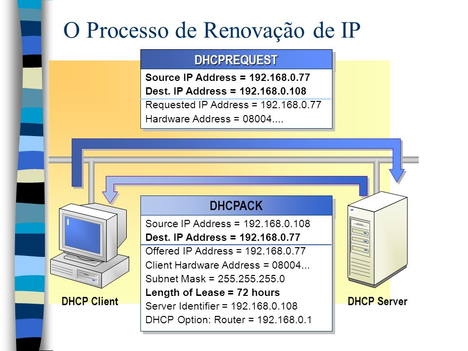 DHCPREQUESTDHCPREQUEST Source IP Address = Dest.