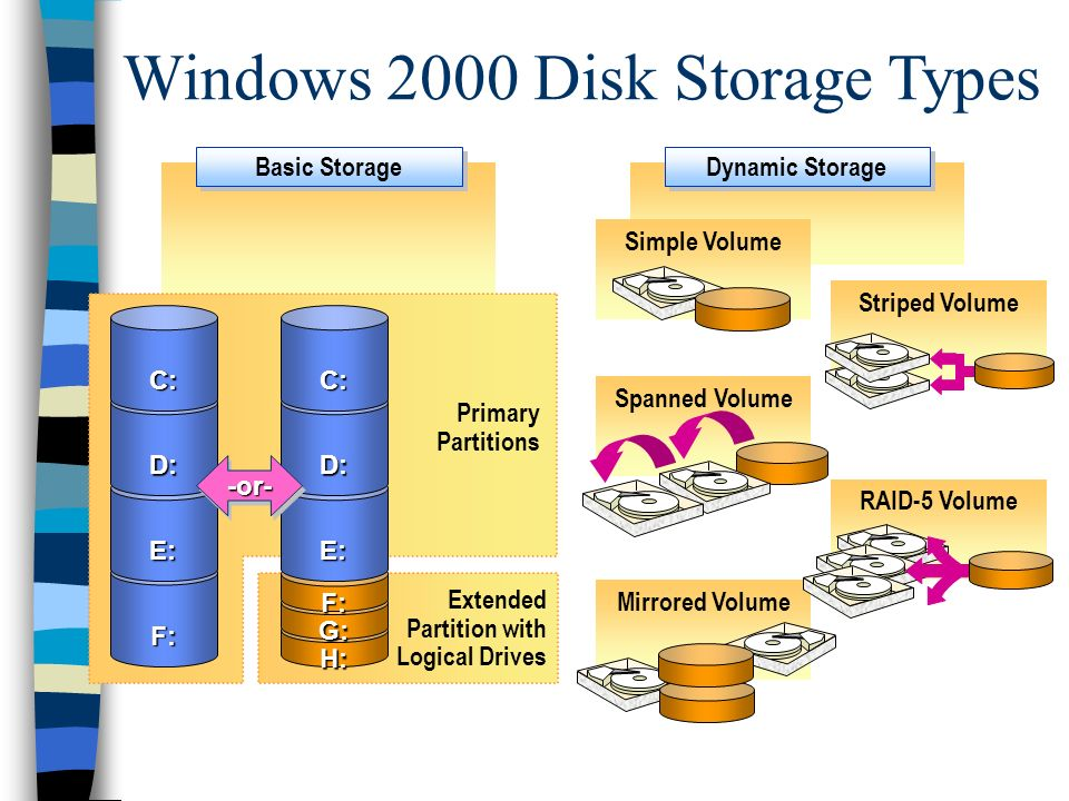 Windows 2000 Disk Storage Types Simple Volume Basic Storage Extended Partition with Logical Drives H: G: F: E: D: C: F: E: D: C: -or--or- Primary Partitions Dynamic Storage Spanned Volume Mirrored Volume RAID-5 Volume Striped Volume