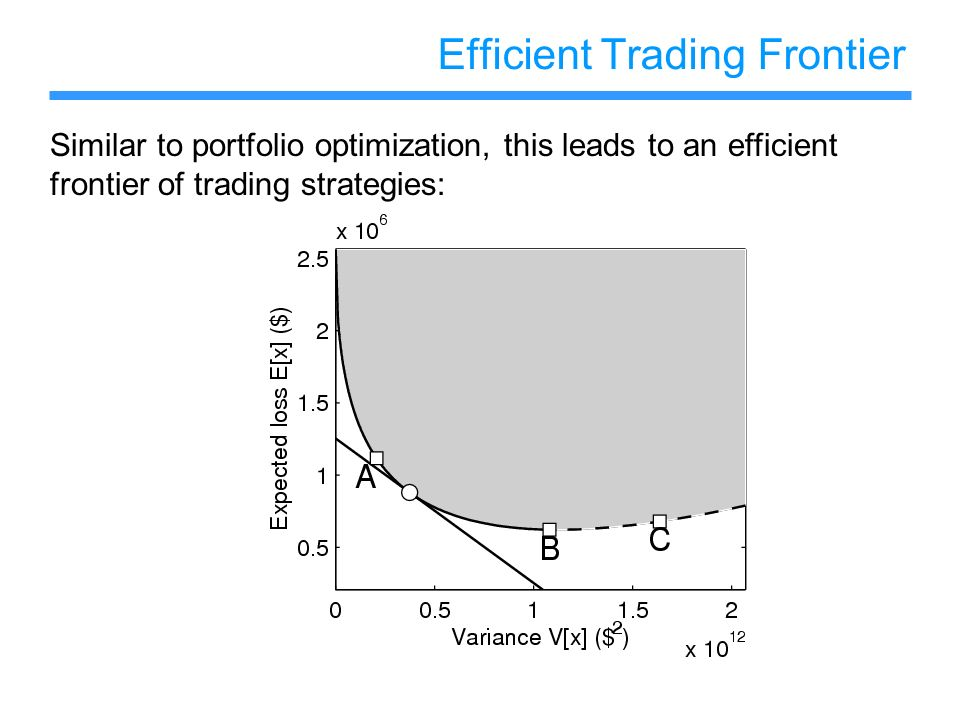 Efficient Trading Frontier Similar to portfolio optimization, this leads to an efficient frontier of trading strategies: