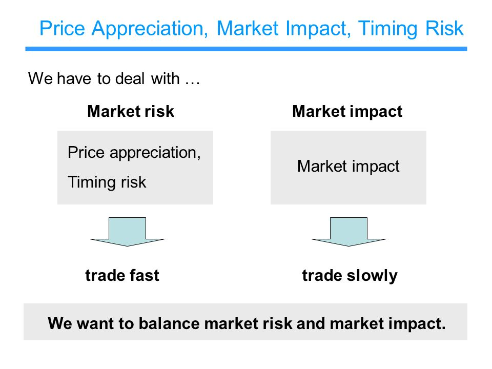Price Appreciation, Market Impact, Timing Risk Price appreciation, Timing risk Market impact trade fasttrade slowly We want to balance market risk and