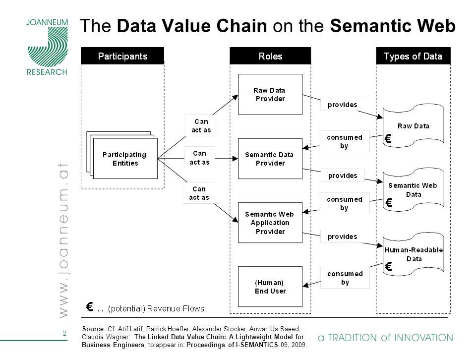 2 The Data Value Chain on the Semantic Web Source: Cf. Atif Latif, Patrick Hoefler, Alexander Stocker, Anwar Us Saeed, Claudia Wagner: The Linked Data