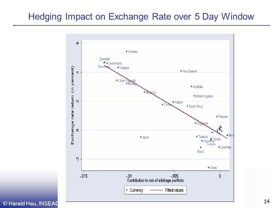 © Harald Hau, INSEAD 14 Hedging Impact on Exchange Rate over 5 Day Window