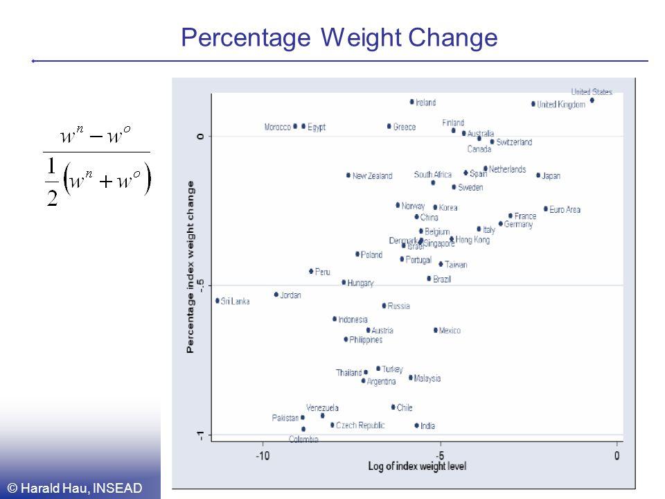 © Harald Hau, INSEAD 6 Percentage Weight Change