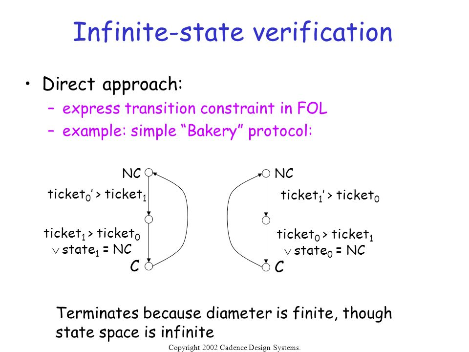 Copyright 2002 Cadence Design Systems. Permission is granted to reproduce without modification. Infinite-state verification Direct approach: –express