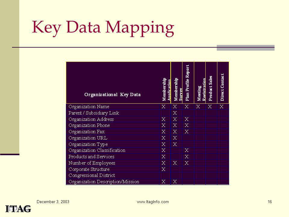 December 3, 2003 www.ItagInfo.com16 Key Data Mapping